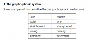 Grapho Phonic Errors